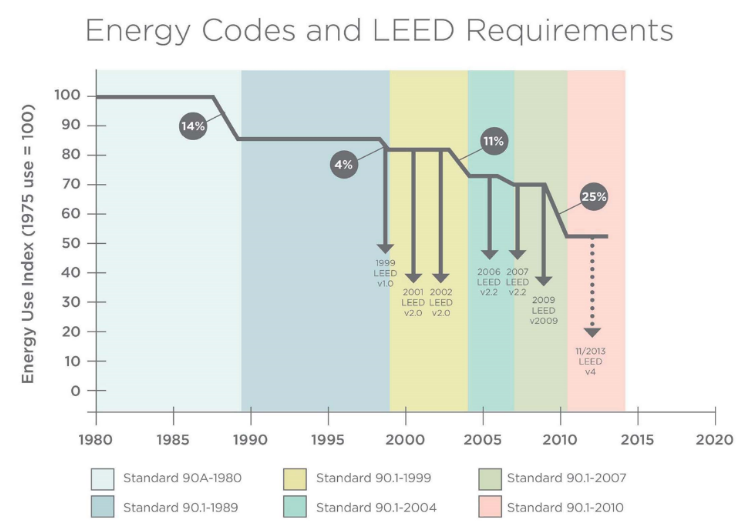 Energy_Codes_and_LEED_requirements.png